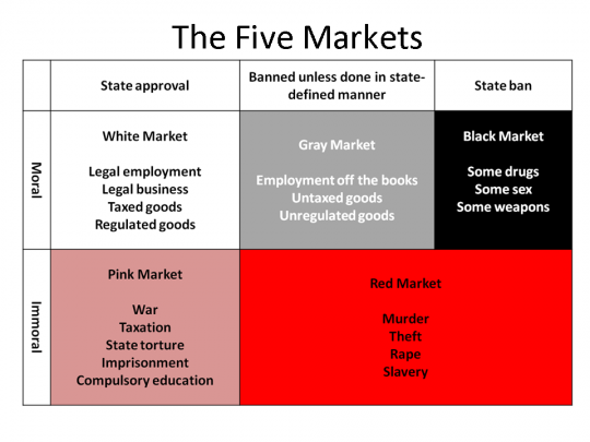 Agorist Market Theory